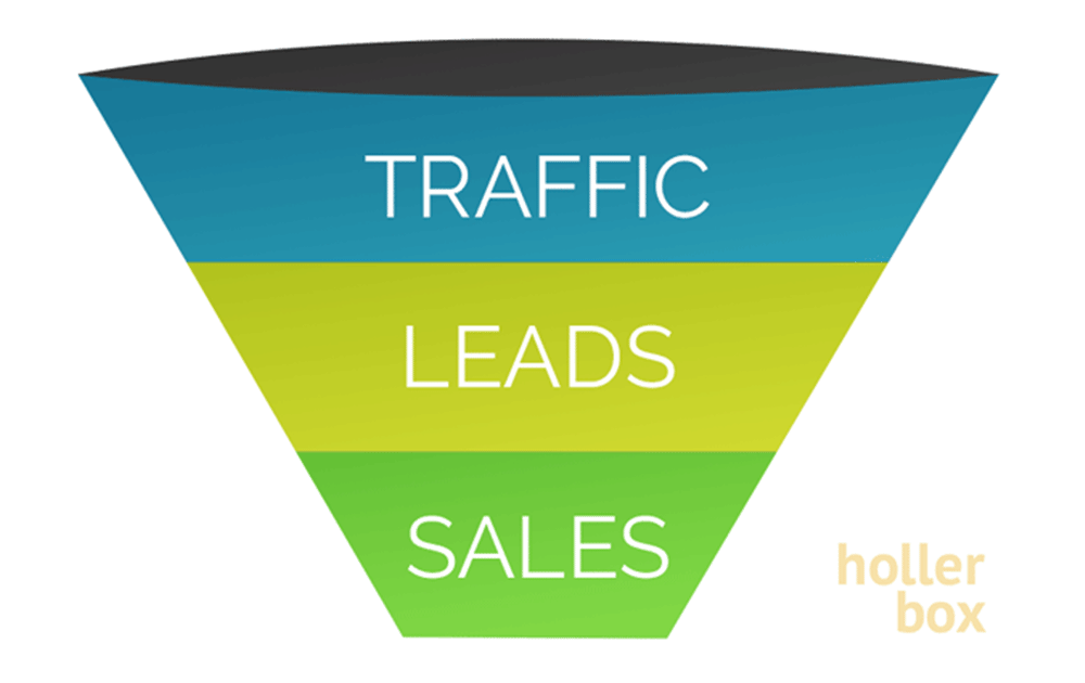 create an ecommerce sales funnel that converts like crazy holler box